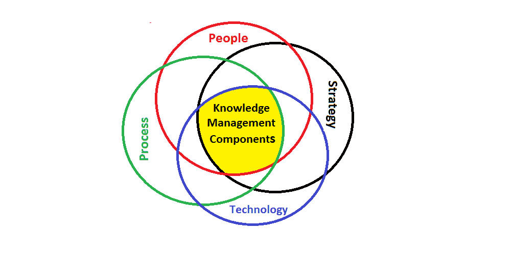 Components of knowledge management - Best Guide