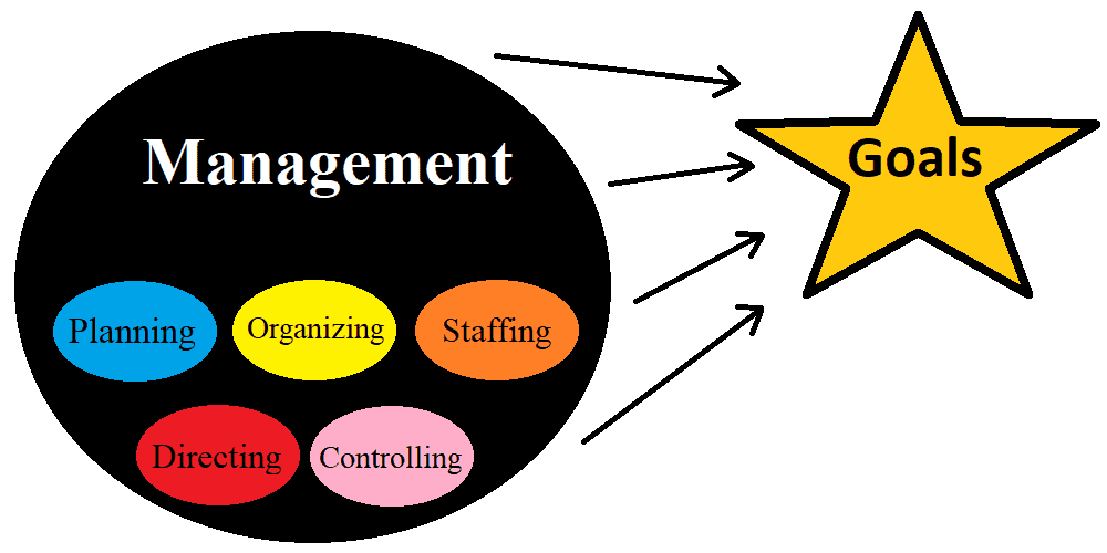 What is the best definition of management