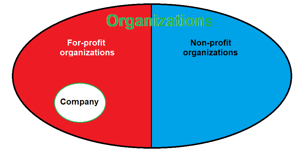 Is The Organization And Company The Same?