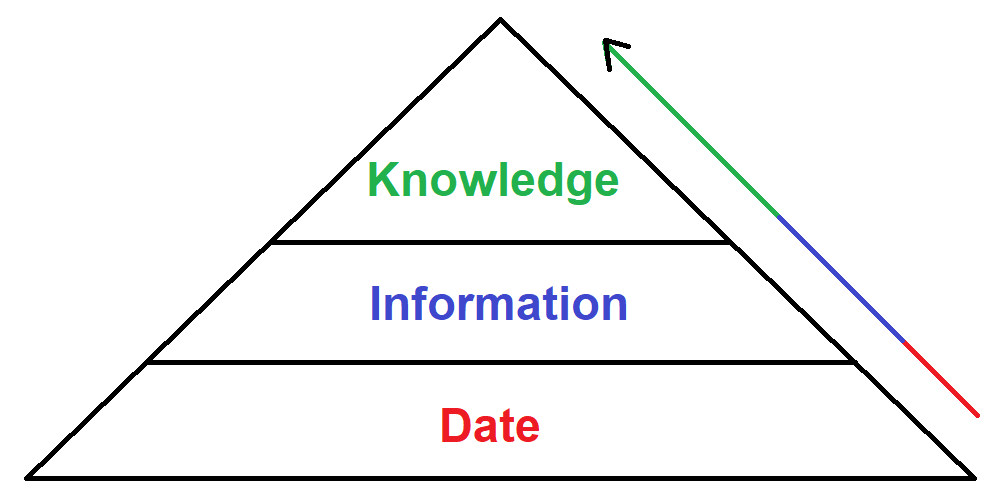 Raw materials of the knowledge