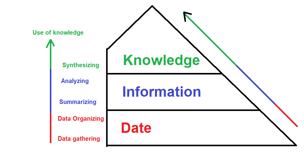 Steps of Knowledge Acquisition