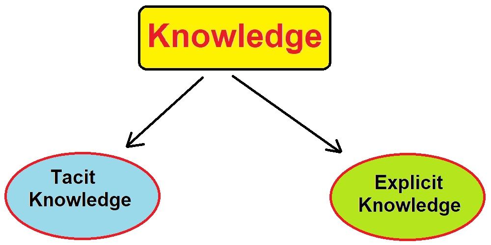 What is the Knowledge Definition?