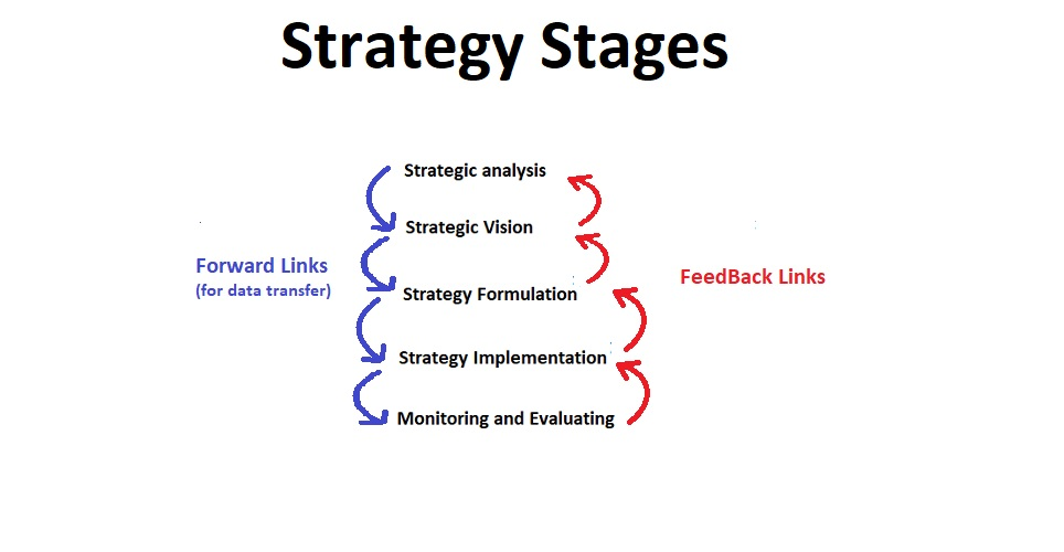 Stages of Strategy